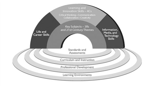 Enabling Students with 21st Century Competency Skills for